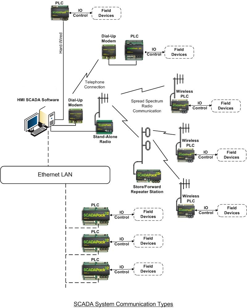 Limited Liability Company Uzh Automation Scada Wiring Diagram Development And Implementation Of Industrial Control Systems Ics Based On Scadapack Controller